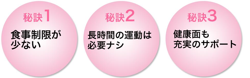 秘訣123