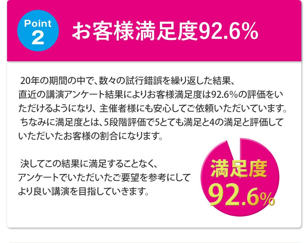 お客様満足度92.6%